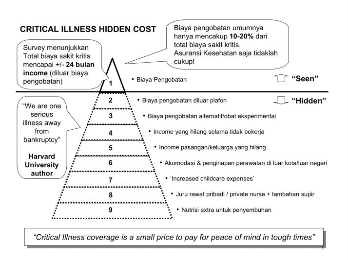 criticall illness hidden cost